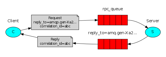rabbitmq rpc diagram
