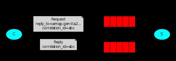 rabbitmq rpc diagram