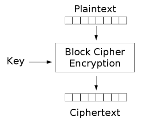 block cipher encrypt