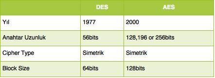 des_vs_aes