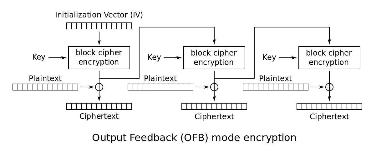 OFB Encryption