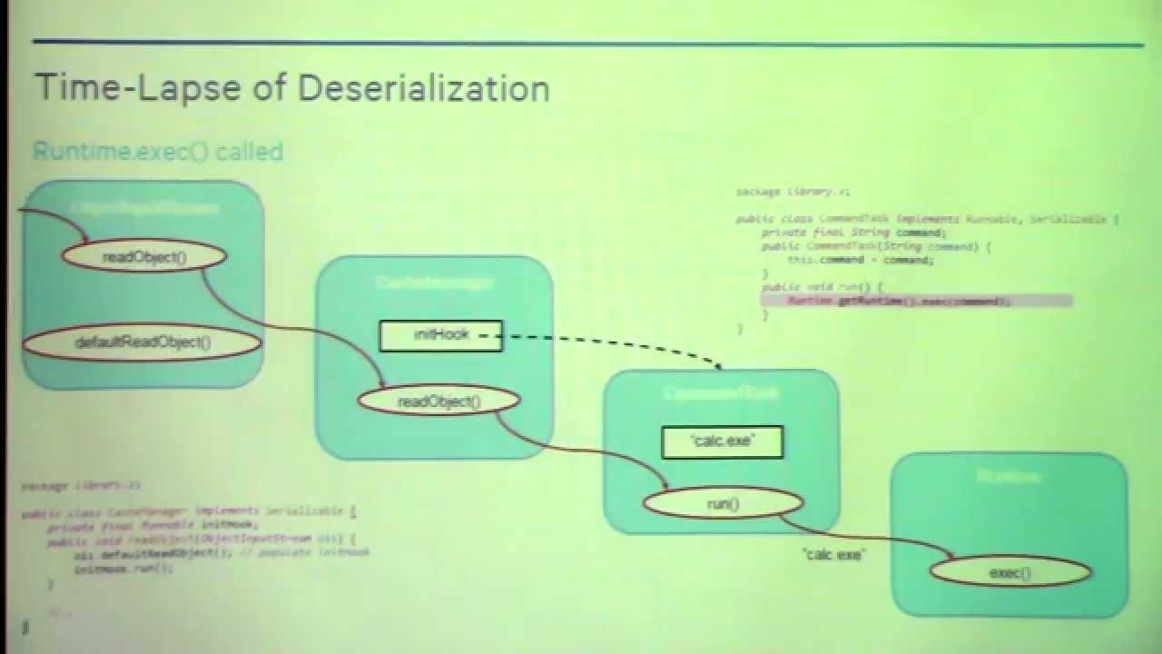 Marshalling Pickles – Chris Frohoff & Gabriel Lawrence – OWASP AppSec California 2015